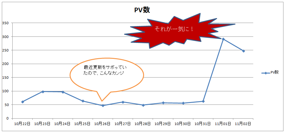 pv%e6%95%b0