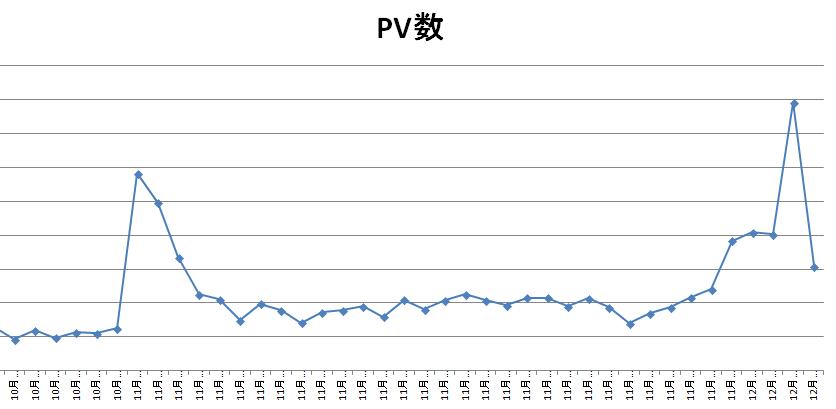また記録更新! ~これが1日50PVの弱小ブログが、1日に401PVも稼いだ記事&その秘訣だ!~