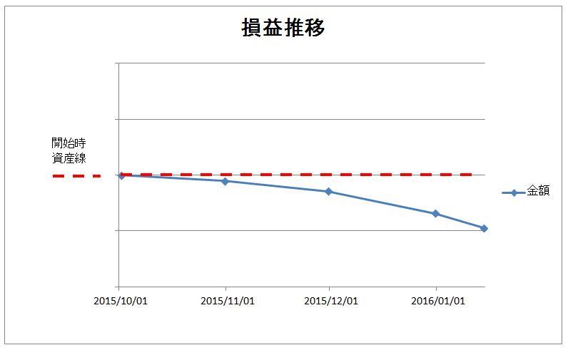 20160114損益推移グラフ
