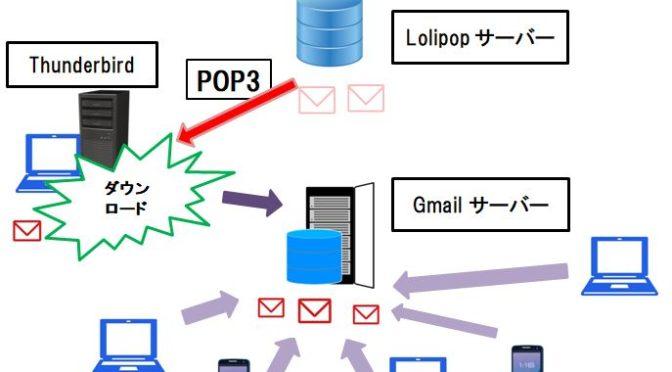 【素人にも出来た!】THUNDERBIRDメールを複数PCで同期させる方法8 ~ [設定方法③] 2台目以降PCの設定方法~
