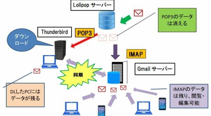 【素人にも出来た!】THUNDERBIRDメールを複数PCで同期させる方法7 ~ [設定方法②] Thunderbird同期設定(本体側)~